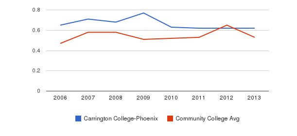 Carrington College-Phoenix Diversity Score&nbsp(2006-2013)