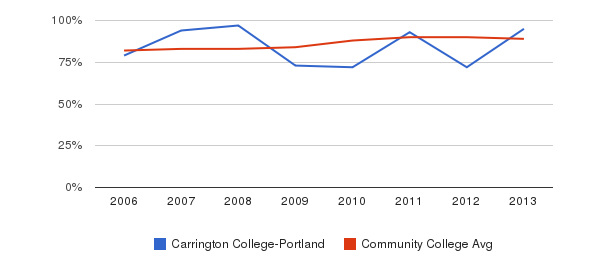 Carrington College-Portland % Students Receiving Some Financial Aid&nbsp(2006-2013)