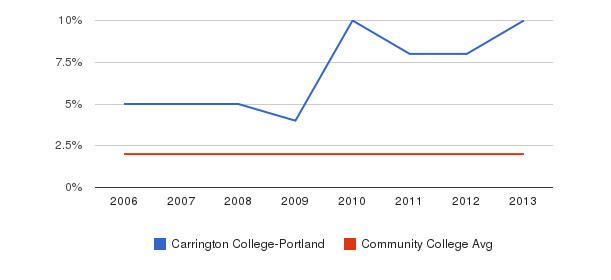 Carrington College-Portland Asian&nbsp(2006-2013)