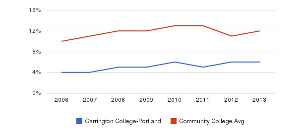 Carrington College-Portland Black&nbsp(2006-2013)