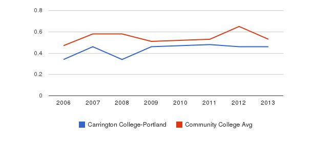 Carrington College-Portland Diversity Score&nbsp(2006-2013)