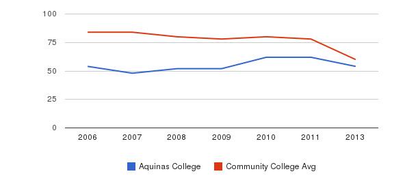 Aquinas College Total Faculty&nbsp(2006-2013)