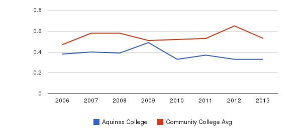 Aquinas College Diversity Score&nbsp(2006-2013)