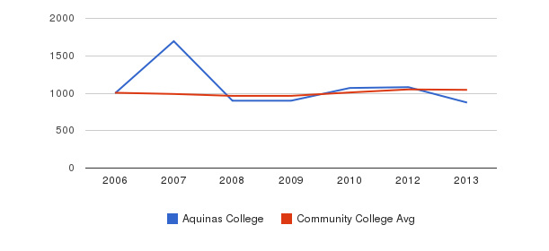 Aquinas College sat total&nbsp(2006-2013)