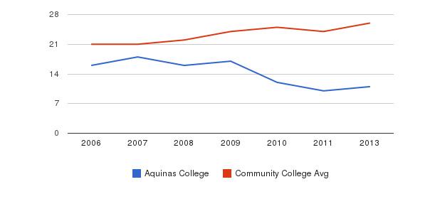 Aquinas College student staff&nbsp(2006-2013)