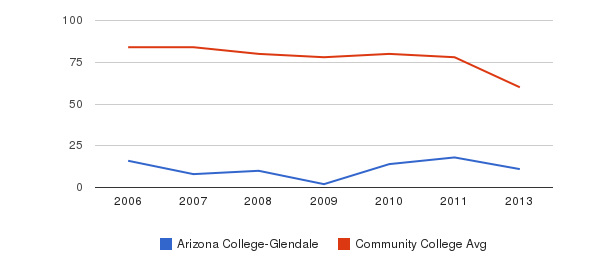 Arizona College-Glendale Total Faculty&nbsp(2006-2013)