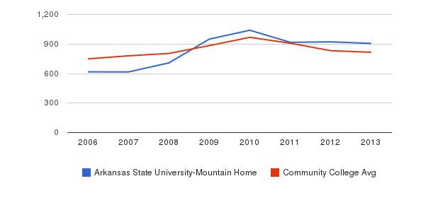 Arkansas State University-Mountain Home Full-Time Students&nbsp(2006-2013)