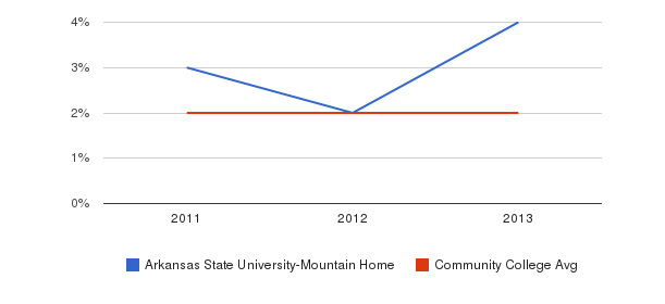 Arkansas State University-Mountain Home More&nbsp(2011-2013)