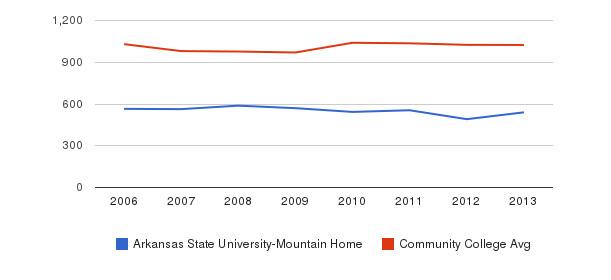 Arkansas State University-Mountain Home Part-Time Students&nbsp(2006-2013)