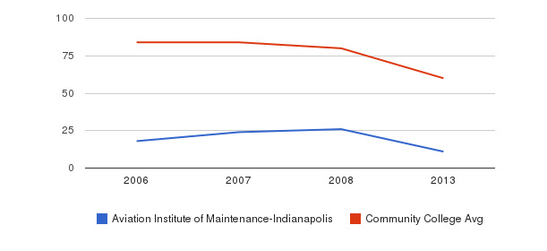 Aviation Institute of Maintenance-Indianapolis Total Faculty&nbsp(2006-2013)