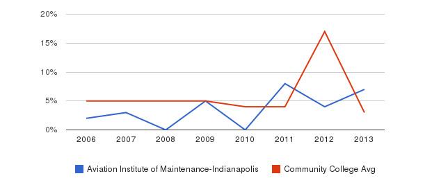 Aviation Institute of Maintenance-Indianapolis Unknown&nbsp(2006-2013)