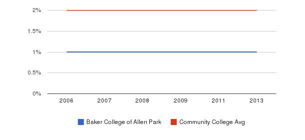 Baker College of Allen Park Asian&nbsp(2006-2013)