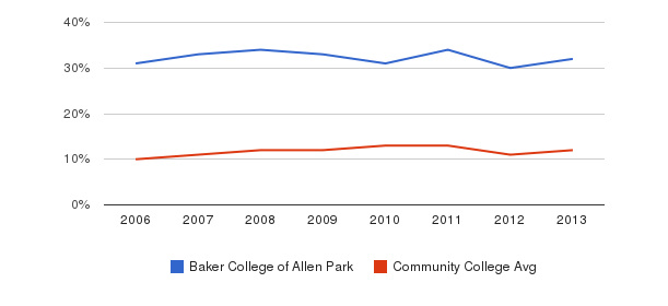 Baker College of Allen Park Black&nbsp(2006-2013)