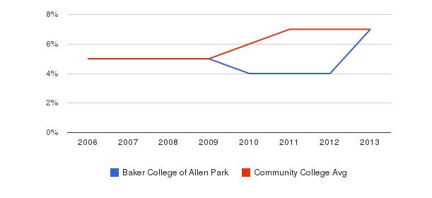 Baker College of Allen Park Hispanic&nbsp(2006-2013)