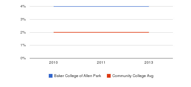 Baker College of Allen Park More&nbsp(2010-2013)