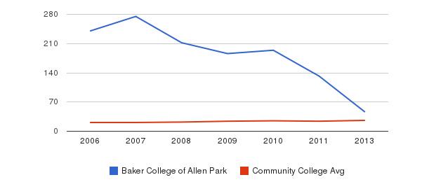 Baker College of Allen Park student staff&nbsp(2006-2013)