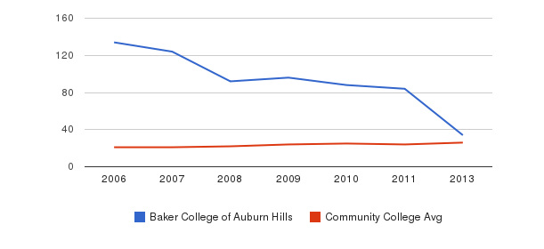 Baker College of Auburn Hills student staff&nbsp(2006-2013)