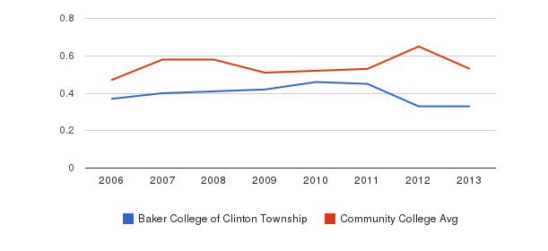 Baker College of Clinton Township Diversity Score&nbsp(2006-2013)