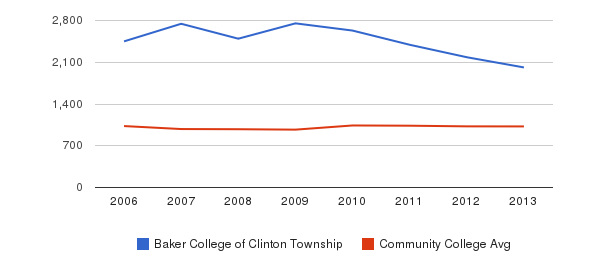 Baker College of Clinton Township Part-Time Students&nbsp(2006-2013)