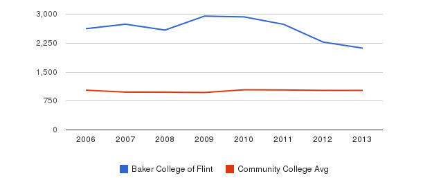 Baker College of Flint Part-Time Students&nbsp(2006-2013)