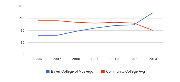 Baker College of Muskegon Total Faculty&nbsp(2006-2013)