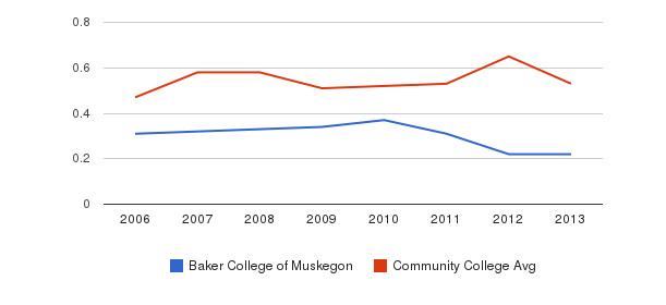 Baker College of Muskegon Diversity Score&nbsp(2006-2013)