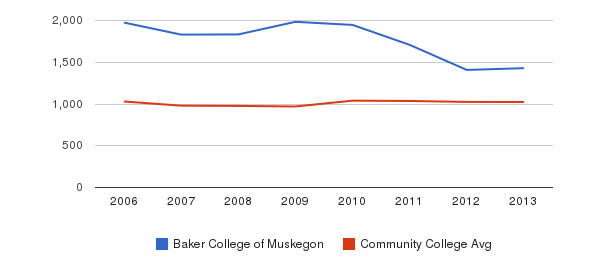 Baker College of Muskegon Part-Time Students&nbsp(2006-2013)