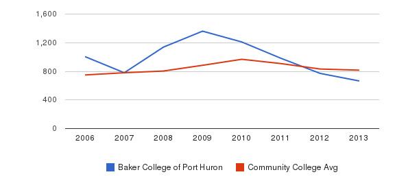 Baker College of Port Huron Full-Time Students&nbsp(2006-2013)