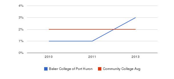 Baker College of Port Huron More&nbsp(2010-2013)