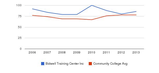 Bidwell Training Center Inc Percent Admitted&nbsp(2006-2013)