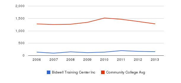 Bidwell Training Center Inc Total Enrollment&nbsp(2006-2013)
