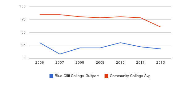 Blue Cliff College-Gulfport Total Faculty&nbsp(2006-2013)
