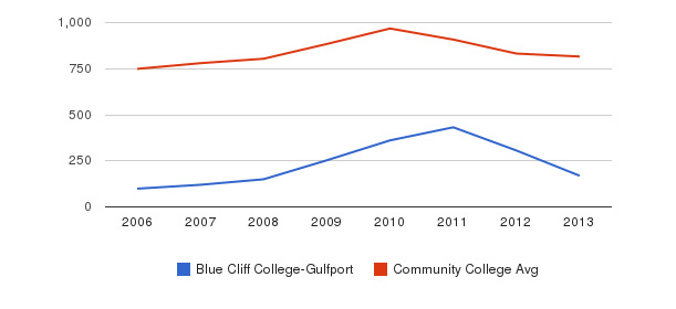 Blue Cliff College-Gulfport Full-Time Students&nbsp(2006-2013)