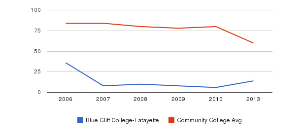 Blue Cliff College-Lafayette Total Faculty&nbsp(2006-2013)