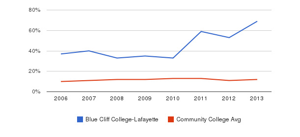 Blue Cliff College-Lafayette Black&nbsp(2006-2013)