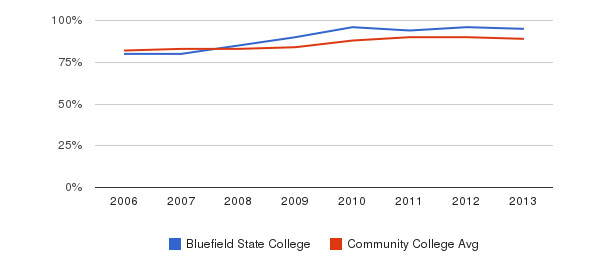 Bluefield State College % Students Receiving Some Financial Aid&nbsp(2006-2013)