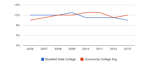 Bluefield State College Black&nbsp(2006-2013)