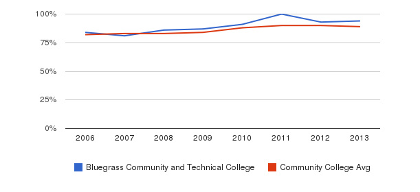 Bluegrass Community and Technical College % Students Receiving Some Financial Aid&nbsp(2006-2013)