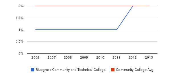 Bluegrass Community and Technical College Asian&nbsp(2006-2013)