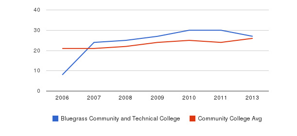 Bluegrass Community and Technical College student staff&nbsp(2006-2013)