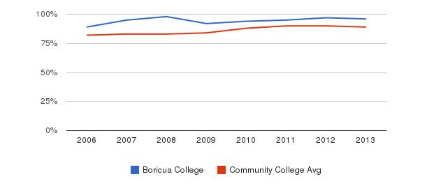 Boricua College % Students Receiving Some Financial Aid&nbsp(2006-2013)