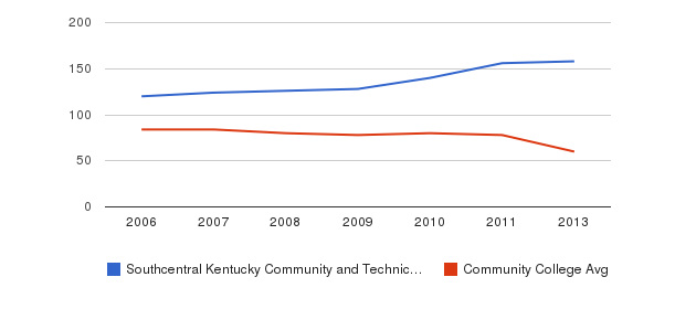 Southcentral Kentucky Community and Technical College Total Faculty&nbsp(2006-2013)