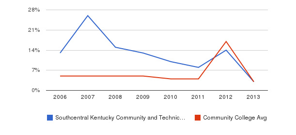 Southcentral Kentucky Community and Technical College Unknown&nbsp(2006-2013)