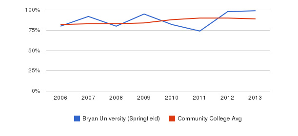 Bryan University (Springfield) % Students Receiving Some Financial Aid&nbsp(2006-2013)