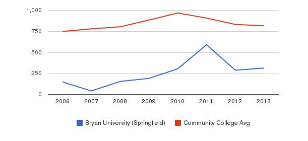 Bryan University (Springfield) Full-Time Students&nbsp(2006-2013)
