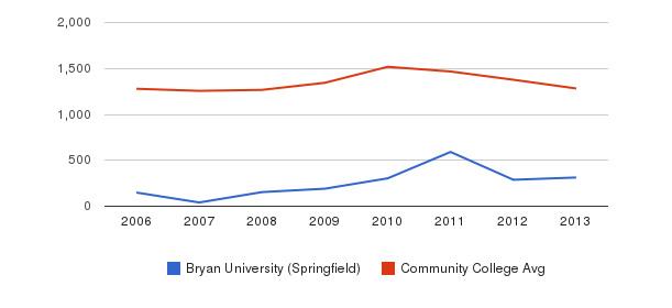 Bryan University (Springfield) Total Enrollment&nbsp(2006-2013)