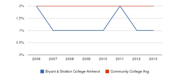 Bryant & Stratton College-Amherst Asian&nbsp(2006-2013)