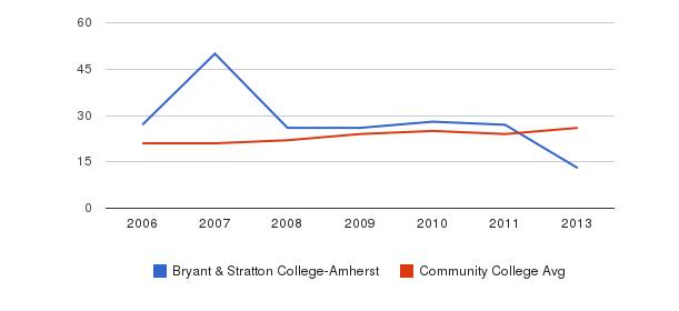 Bryant & Stratton College-Amherst student staff&nbsp(2006-2013)