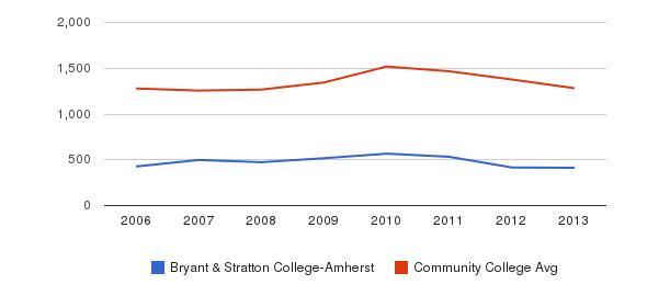 Bryant & Stratton College-Amherst Total Enrollment&nbsp(2006-2013)