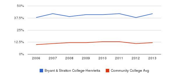 Bryant & Stratton College-Henrietta Black&nbsp(2006-2013)